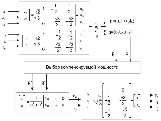 Алгоритм вычисления токов управления