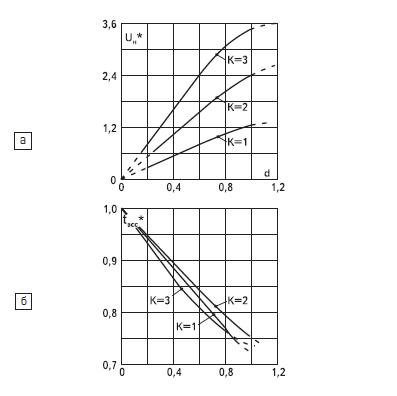 Зависимости для каскадных АИР сК= 1, 2, 3
