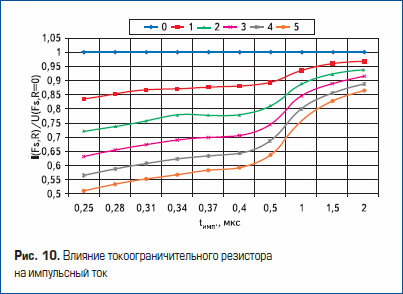 Влияние токоограничительного резистора на импульсный ток