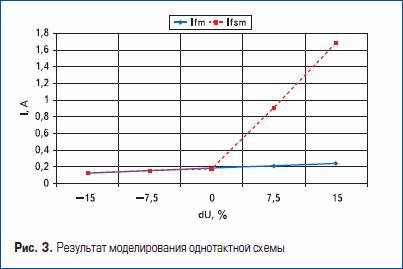 Результат моделирования однотактной схемы