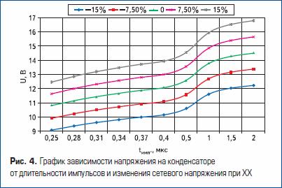 График зависимости напряжения на конденсаторе от длительности импульсов и изменения сетевого напряжения при ХХ