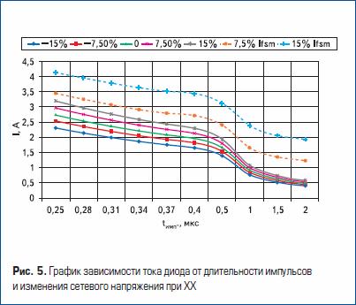 График зависимости тока диода от длительности импульсов и изменения сетевого напряжения при ХХ