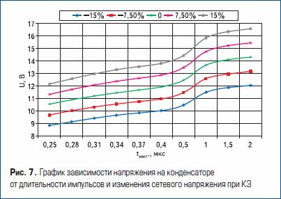 График зависимости напряжения на конденсаторе от длительности импульсов и изменения сетевого напряжения при КЗ