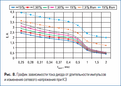 График зависимости тока диода от длительности импульсов и изменения сетевого напряжения при КЗ