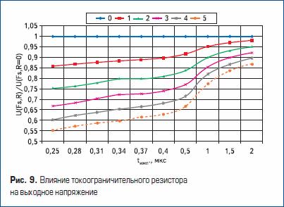 Влияние токоограничительного резистора на выходное напряжение