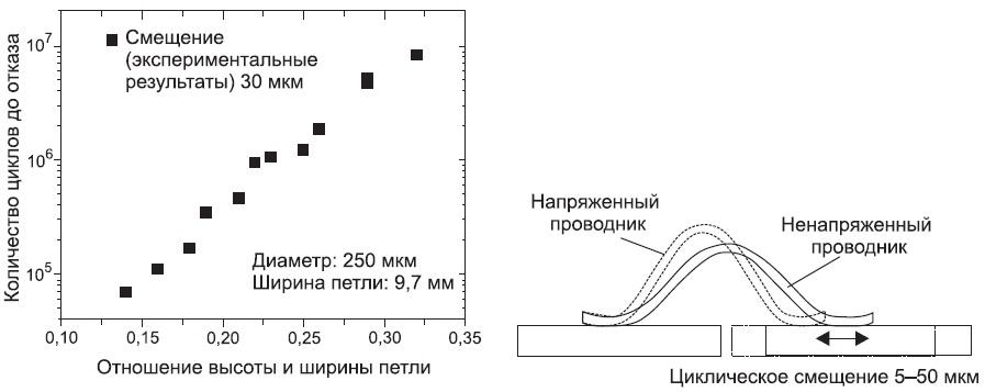 Зависимость количества циклов доотказа отугла наклона