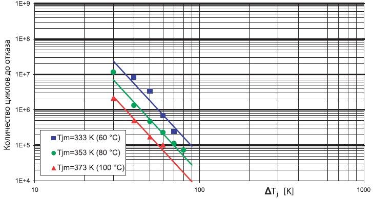Зависимость количества циклов доотказа отградиента