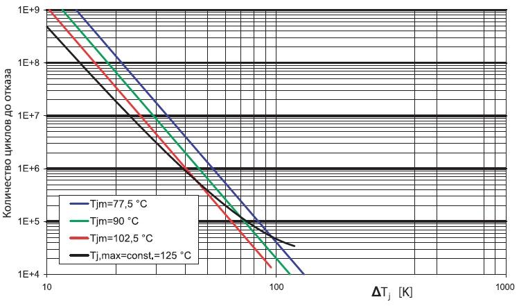 Зависимость количества циклов доотказа отградиента и средней температуры