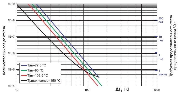 Зависимость количества циклов доотказа отградиента и средней температуры дляIGBT 4