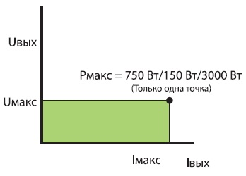 Вольт-амперная характеристика АКИП-1133/34/35
