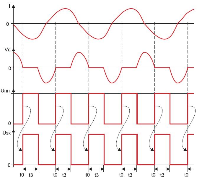 Временные диаграммы токов инапряжений устройства плавной регулировки сварочного тока