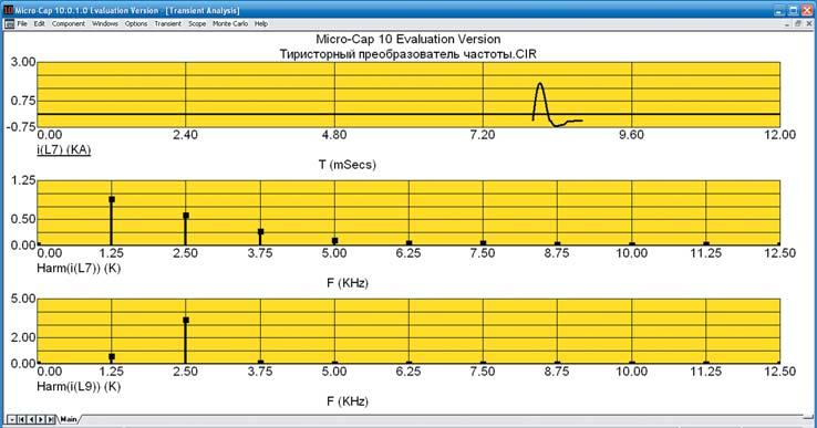 Гармонический состав выходного тока инвертора