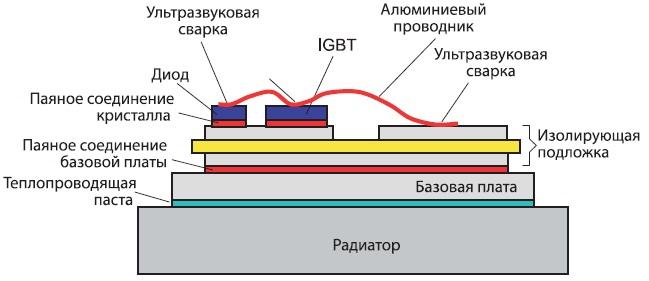 Структура IGBT-модуля