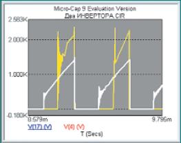Напряжение на входном дросселе постоянного тока для схемы мостового инвертора и для схемы четвертьмостового инвертора