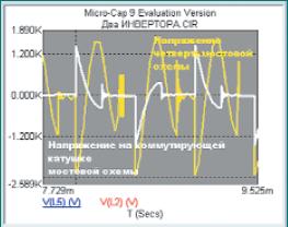 Амплитуды напряжений на коммутирующих катушках двух схем автономных инверторов