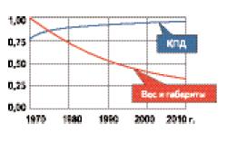 Диаграмма изменения эксплуатационных характеристик ТПЧ для индукционного нагрева