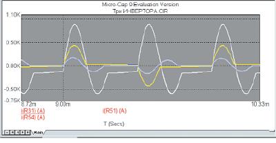 Временные диаграммы выходных токов трех автономных инверторов