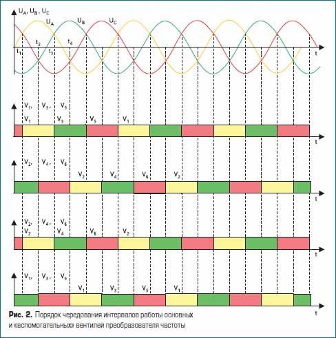 Порядок чередования интервалов работы основных и вспомогательных вентилей преобразователя частоты