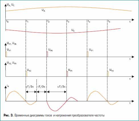Временные диаграммы токов и напряжений преобразователя частоты