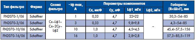 Основные характеристики некоторых однофазных сетевых фильтров помех типа FN2070-X/06 фирмы Schaffner)