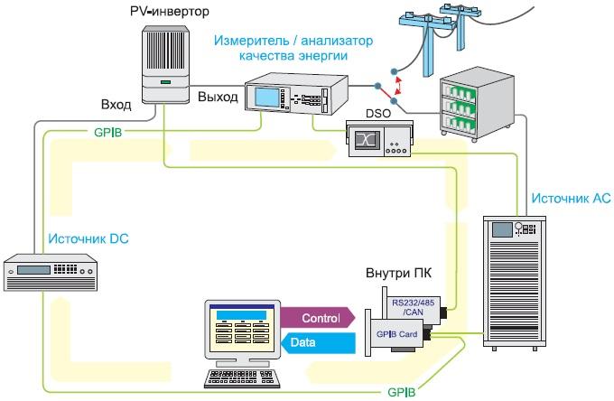 Блок-схема испытаний PV-инверторов, подключаемых к электросети