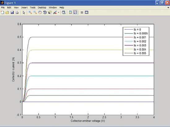 Семейство ВАХ биполярного n-p-n-транзистора, рассчитанное по SPICE-модели