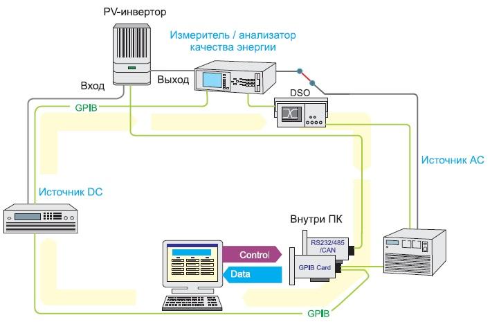 Блок-схема испытаний автономных PV-инверторов