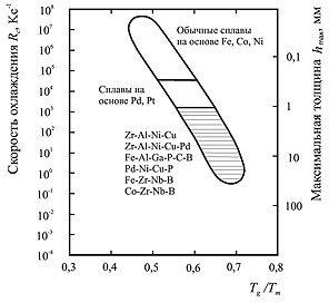 Соотношение между критической скоростью охлаждения расплава Rc, максимальной толщиной образца hmax и отношением температуры стеклования к температуре плавления Tg/ Tm для различных типов аморфных сплавов