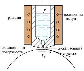 Схематическое изображение устройства для производства аморфной ленты