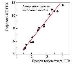 Связь твердости HV с пределом текучести σт в аморфных сплавах на основе железа