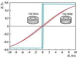 Петли магнитного гистерезиса аморфного сплава на основе кобальта после термической обработки в продольном (ГМ 503А) и поперечном (ГМ 503В) магнитном поле
