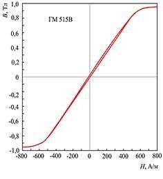 Петля магнитного гистерезиса аморфного сплава на основе кобальта ГМ 515В с высокой магнитной индукцией насыщения после термической обработки в поперечном магнитном поле