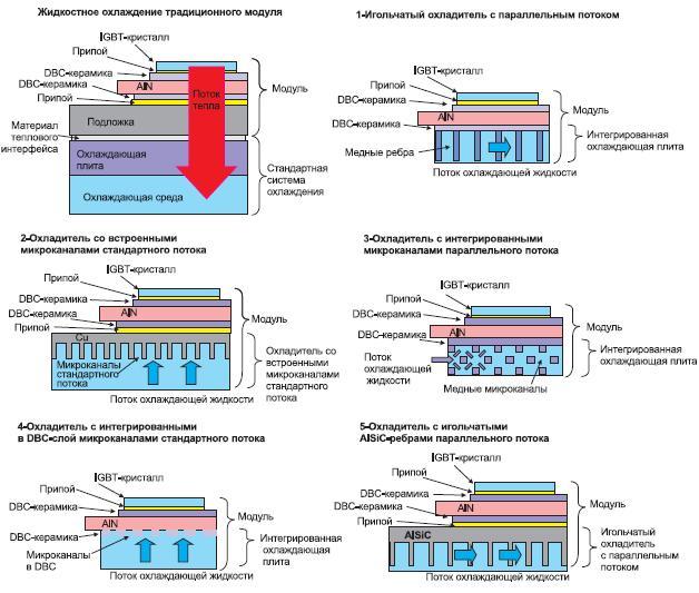 Срезы различных концепций охладителей