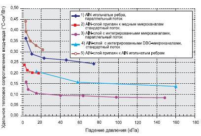 Сравнение зависимости сопротивления  отпадения давления воды