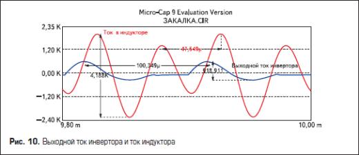 Выходной ток инвертора и ток индуктора