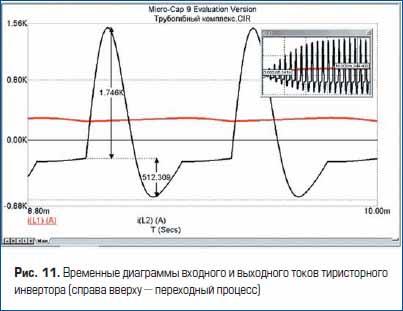 Временные диаграммы входного и выходного токов тиристорного инвертора