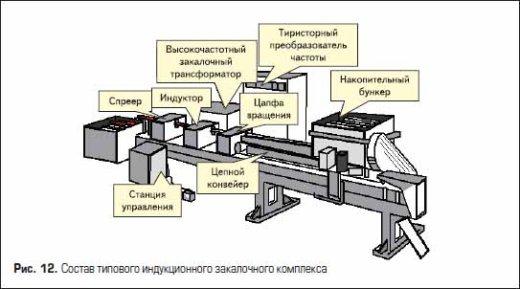 Состав типового индукционного закалочного комплекса