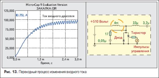 Переходный процесс изменения входного тока