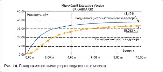 Выходная мощность инверторно-индукторного комплекса