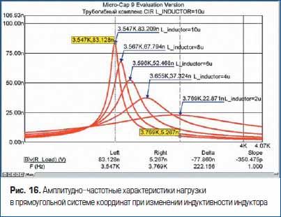 Амплитудно-частотные характеристики нагрузки в прямоугольной системе координат при изменении индуктивности индуктора