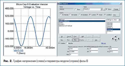 График напряжения (слева) и параметры модели (справа) фазы В