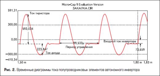 Временные диаграммы тока полупроводниковых элементов автономного инвертора