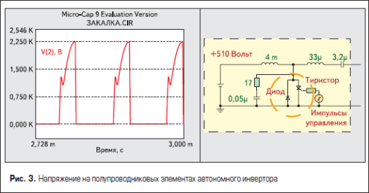 Напряжение на полупроводниковых элементах автономного инвертора