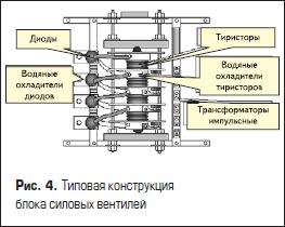 Типовая конструкция блока силовых вентилей
