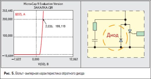 Вольт-амперная характеристика обратного диода