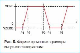 Форма и временные параметры импульсного напряжения