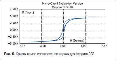 Кривая намагниченности насыщения для феррита 3F3