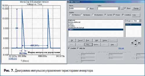 Диаграмма импульсов управления тиристорами инвертора