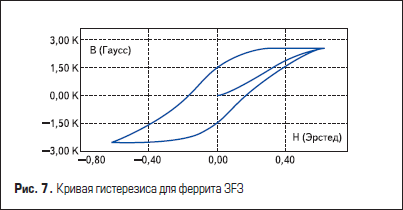 Кривая гистерезиса для феррита 3F3