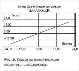 Кривая магнитной индукции сердечника трансформатора